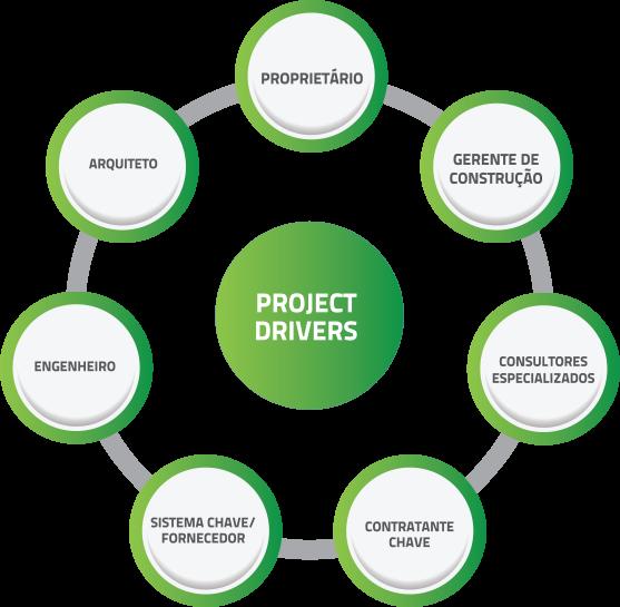 Uma nova maneira de pensar projetos